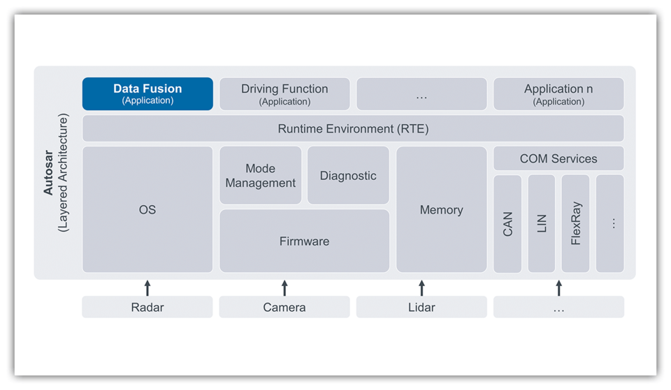 Embedded Data Fusion | BASELABS