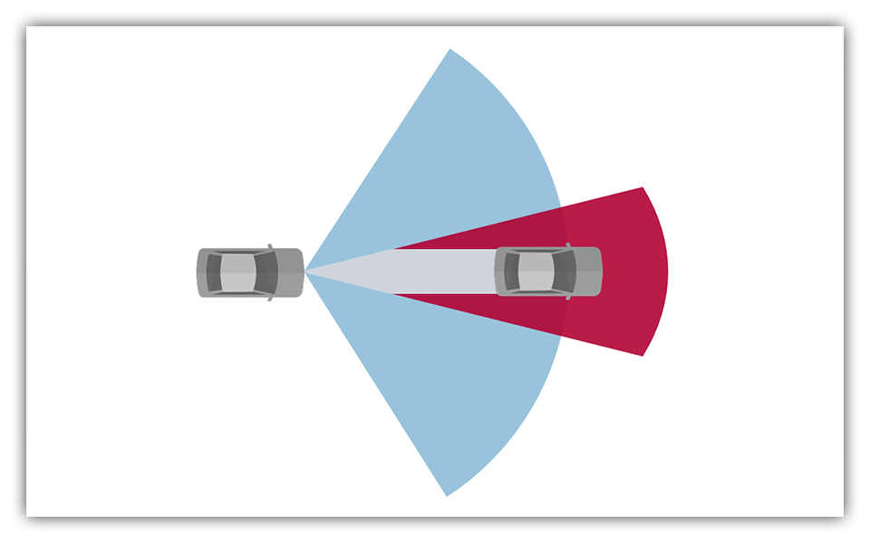 Environment perception for NCAP (Forward Collision Warning, Automated Emergency Braking) and Adaptive Cruise Control based on radar and camera. Pre-development for OEM.
