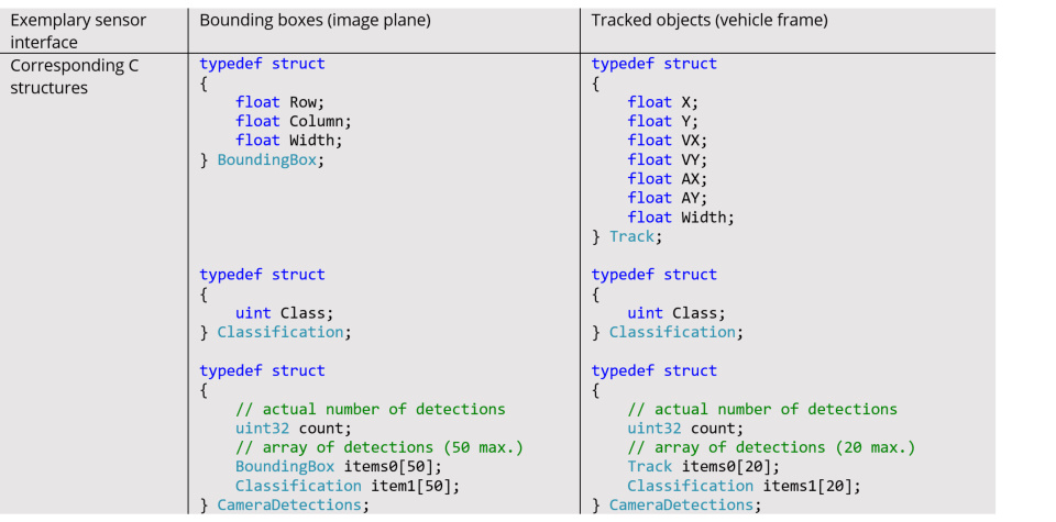 C-interface examples for different camera sensors in BASELABS Create Embedded - note that these interfaces and corresponding C-structures are examples, custom interfaces, and extensions can be easily applied.