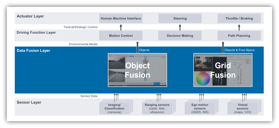 A data fusion developed with BASELABS tools or by BASELABS on a project basis can be used with all automotive sensors and on all relevant embedded platforms.