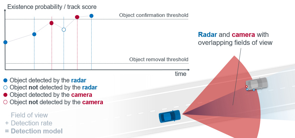 Figure 2: Time course of the existence probability for an object that first gets visible in one sensor's field of view (radar only) and moves into an area with overlapping fields of view (radar + camera).